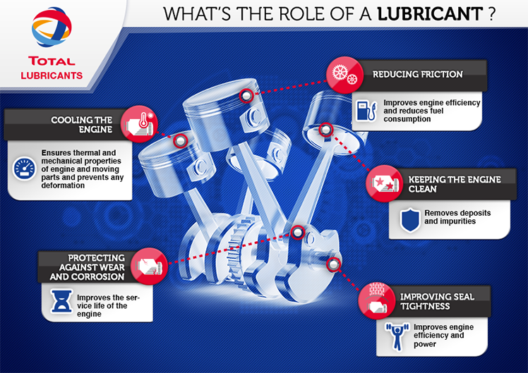 what is lubricant